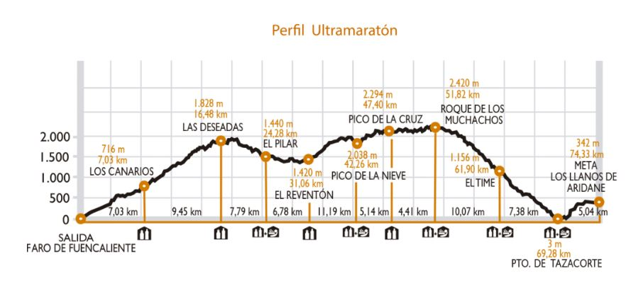 parcours transvulcania